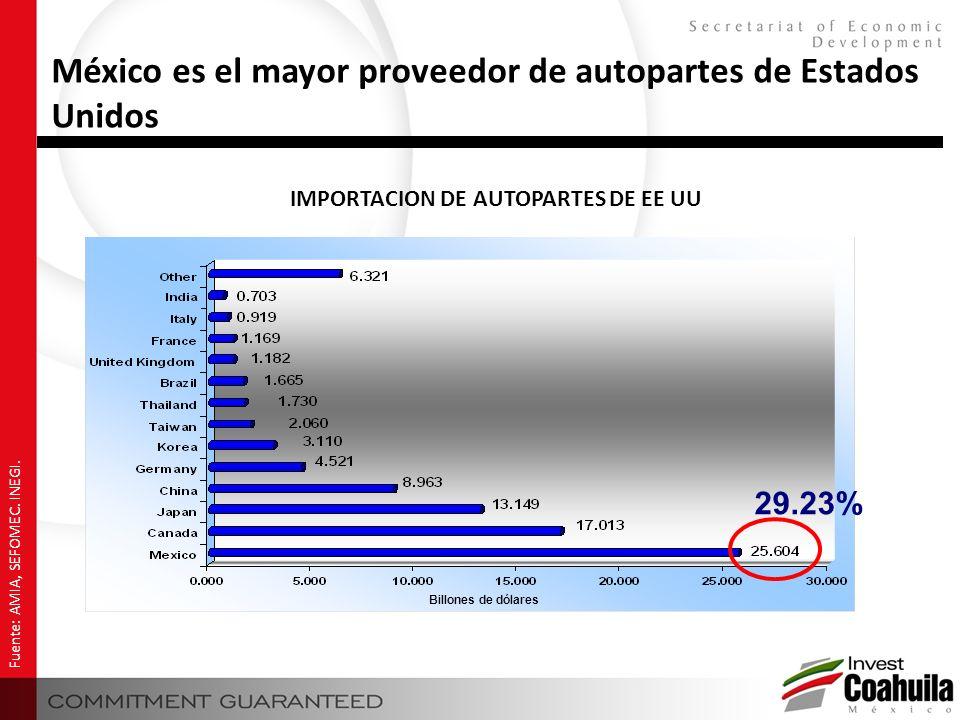 México es el mayor proveedor de autopartes de Estados Unidos Fuente: AMIA, SEFOMEC. INEGI. IMPORTACION DE AUTOPARTES DE EE UU Billones de dólares 29.2