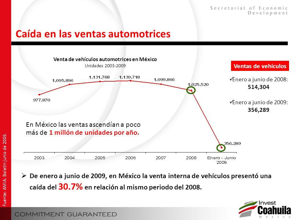 Fuente: AMIA. Boletín junio de 2009. De enero a junio de 2009, en México la venta interna de vehículos presentó una caída del 30.7% en relación al mis