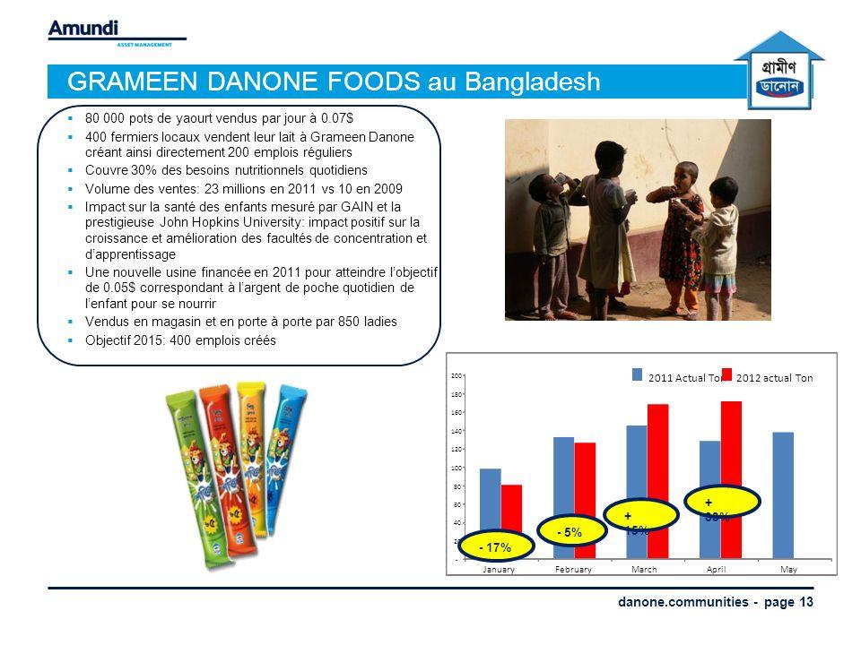 danone.communities - page 13 GRAMEEN DANONE FOODS au Bangladesh 80 000 pots de yaourt vendus par jour à 0.07$ 400 fermiers locaux vendent leur lait à Grameen Danone créant ainsi directement 200 emplois réguliers Couvre 30% des besoins nutritionnels quotidiens Volume des ventes: 23 millions en 2011 vs 10 en 2009 Impact sur la santé des enfants mesuré par GAIN et la prestigieuse John Hopkins University: impact positif sur la croissance et amélioration des facultés de concentration et dapprentissage Une nouvelle usine financée en 2011 pour atteindre lobjectif de 0.05$ correspondant à largent de poche quotidien de lenfant pour se nourrir Vendus en magasin et en porte à porte par 850 ladies Objectif 2015: 400 emplois créés - 20 40 60 80 100 120 140 160 180 200 JanuaryFebruaryMarchAprilMay 2011 Actual Ton2012 actual Ton - 17% - 5% + 15% + 33%