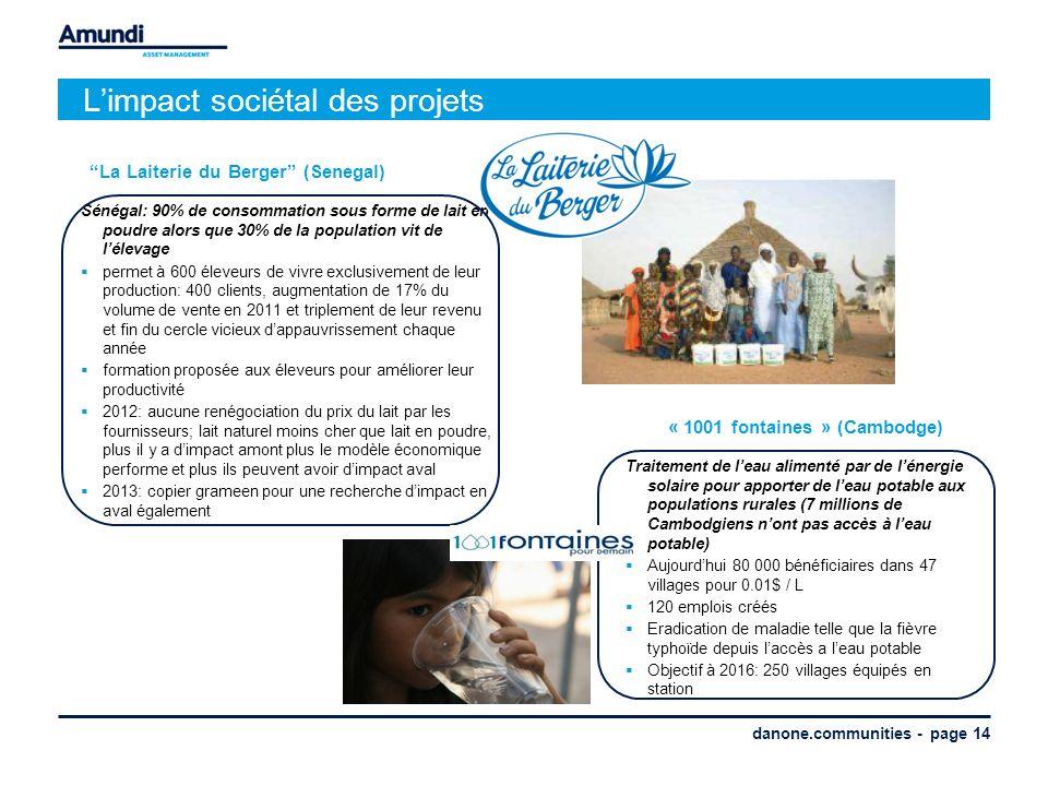 danone.communities - page 14 Limpact sociétal des projets Traitement de leau alimenté par de lénergie solaire pour apporter de leau potable aux populations rurales (7 millions de Cambodgiens nont pas accès à leau potable) Aujourdhui 80 000 bénéficiaires dans 47 villages pour 0.01$ / L 120 emplois créés Eradication de maladie telle que la fièvre typhoïde depuis laccès a leau potable Objectif à 2016: 250 villages équipés en station « 1001 fontaines » (Cambodge) Sénégal: 90% de consommation sous forme de lait en poudre alors que 30% de la population vit de lélevage permet à 600 éleveurs de vivre exclusivement de leur production: 400 clients, augmentation de 17% du volume de vente en 2011 et triplement de leur revenu et fin du cercle vicieux dappauvrissement chaque année formation proposée aux éleveurs pour améliorer leur productivité 2012: aucune renégociation du prix du lait par les fournisseurs; lait naturel moins cher que lait en poudre, plus il y a dimpact amont plus le modèle économique performe et plus ils peuvent avoir dimpact aval 2013: copier grameen pour une recherche dimpact en aval également La Laiterie du Berger (Senegal)