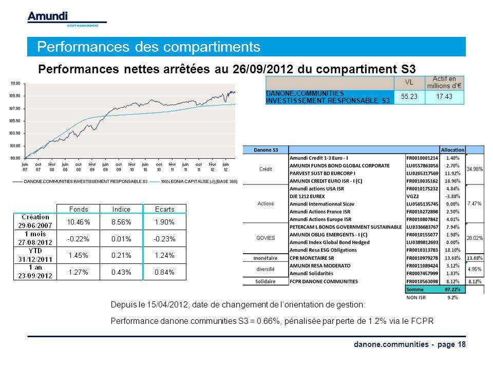 danone.communities - page 18 Performances des compartiments Performances nettes arrêtées au 26/09/2012 du compartiment S3 VL Actif en millions d' DANO