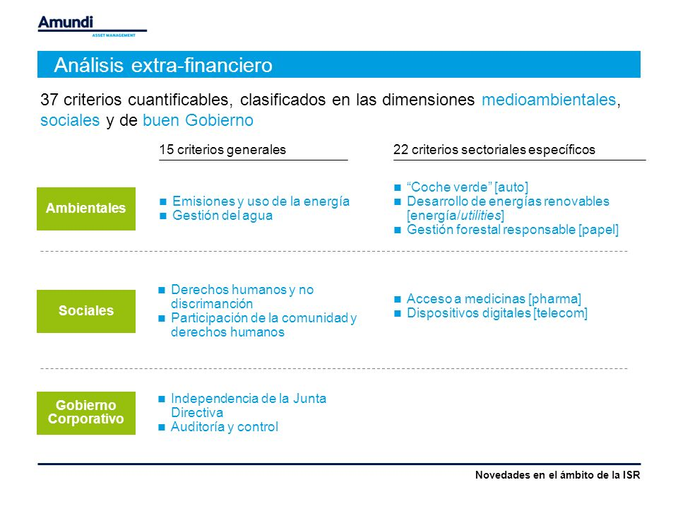 Análisis extra-financiero 15 criterios generales Emisiones y uso de la energía Gestión del agua 22 criterios sectoriales específicos Coche verde [auto