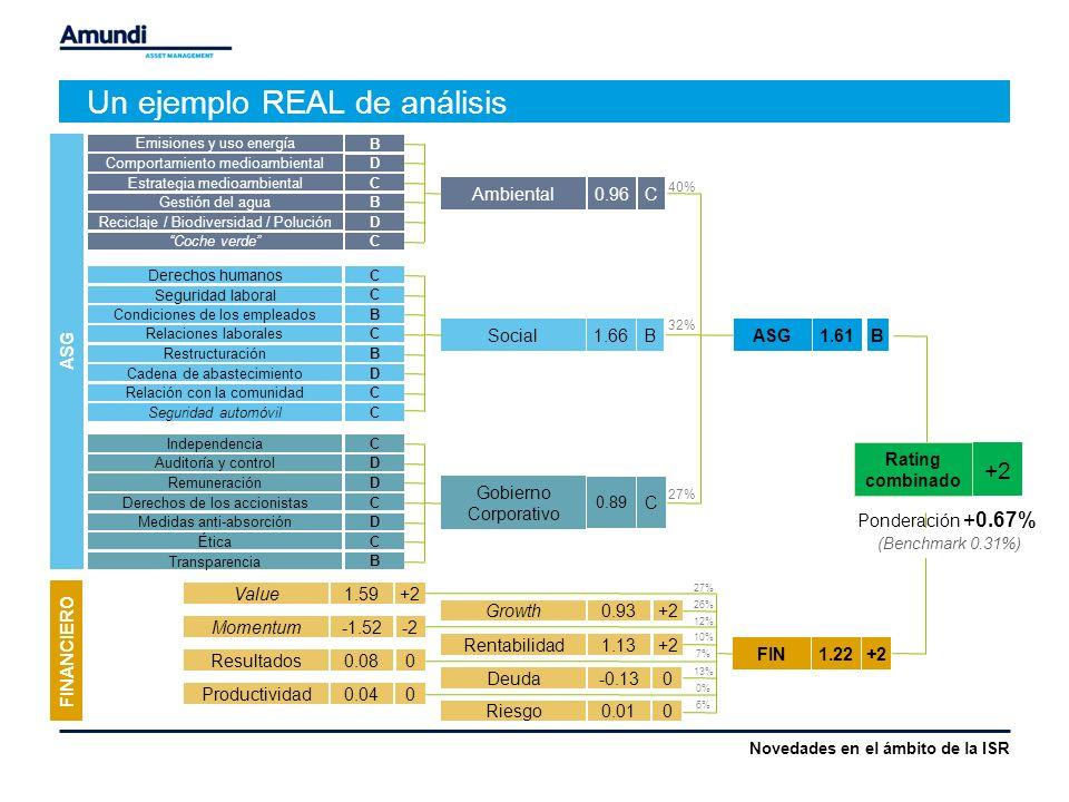Un ejemplo REAL de análisis Emisiones y uso energía B Ambiental0.96 C Comportamiento medioambiental Derechos humanos C Seguridad laboral C Condiciones de los empleadosB Relaciones laboralesC RestructuraciónB Cadena de abastecimientoD IndependenciaC Auditoría y control D Social1.66 B ASG1.61 B D Gobierno Corporativo 0.89 C Value1.59+2 Growth0.93+2 Momentum-1.52-2 Rentabilidad1.13+2 Resultados0.080 Deuda-0.13 Productividad0.04 Riesgo0.01 FIN1.22+2 Rating combinado +2 Ponderación +0.67% 0 0 0 (Benchmark 0.31%) RemuneraciónD Derechos de los accionistas C Relación con la comunidadC Medidas anti-absorción D ÉticaC Transparencia B Estrategia medioambiental C Gestión del agua B Reciclaje / Biodiversidad / Polución D Coche verde C ASG FINANCIERO Seguridad automóvilC 40% 32% 27% 26% 12% 10% 7% 13% 0% 6% Novedades en el ámbito de la ISR