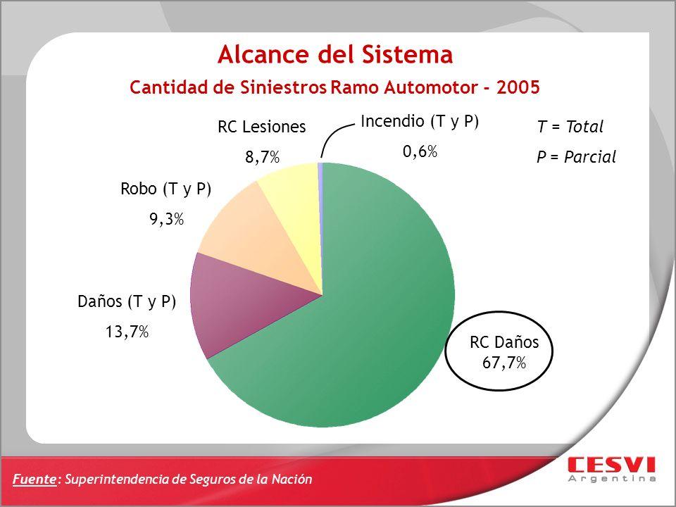 Fuente: Superintendencia de Seguros de la Nación Cantidad de Siniestros Ramo Automotor - 2005 RC Daños 67,7% Daños (T y P) 13,7% Robo (T y P) 9,3% RC