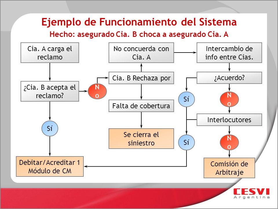 Cia. A carga el reclamo ¿Cia. B acepta el reclamo? Ejemplo de Funcionamiento del Sistema Hecho: asegurado Cia. B choca a asegurado Cia. A Debitar/Acre