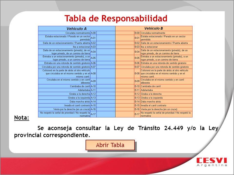 Tabla de Responsabilidad Nota: Se aconseja consultar la Ley de Tránsito 24.449 y/o la Ley provincial correspondiente. Abrir Tabla