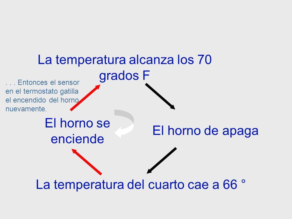 La temperatura alcanza los 70° F La temperatura del cuarto cae a 66 ° F El horno de apaga El horno permanecerá apagado hasta que la temperatura del cuarto haya bajado a los 66 grados...