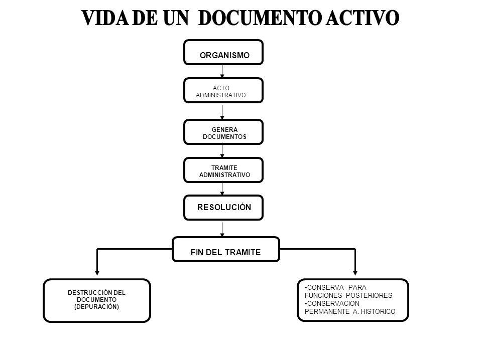 CONSERVA PARA FUNCIONES POSTERIORES CONSERVACION PERMANENTE A. HISTORICO ORGANISMO ACTO ADMINISTRATIVO GENERA DOCUMENTOS TRAMITE ADMINISTRATIVO RESOLU