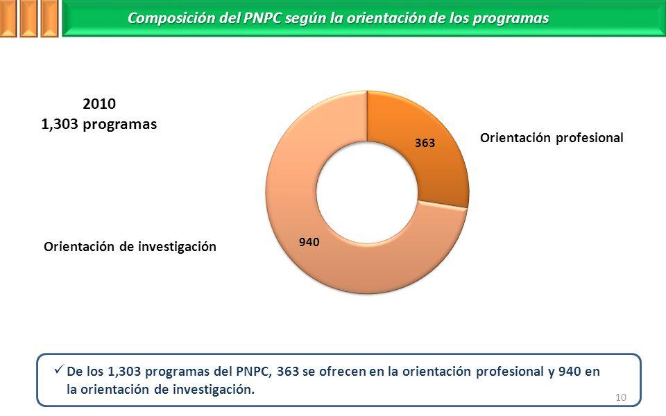 806 2010 1,303 programas Orientación profesional Composición del PNPC según la orientación de los programas De los 1,303 programas del PNPC, 363 se ofrecen en la orientación profesional y 940 en la orientación de investigación.