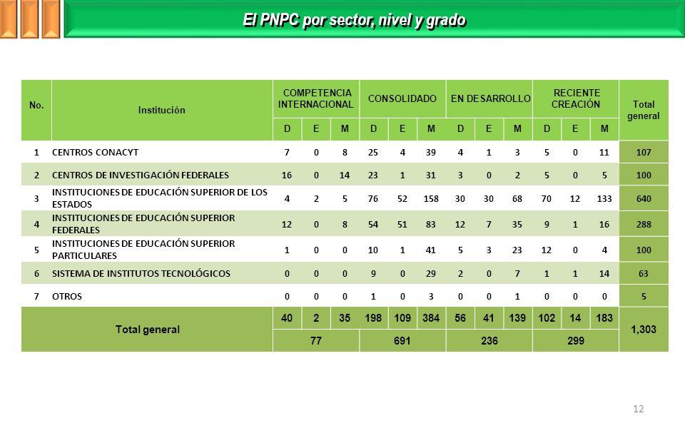 Distribución de Becarios por nivel de posgrado El PNPC por sector, nivel y grado 12 No.