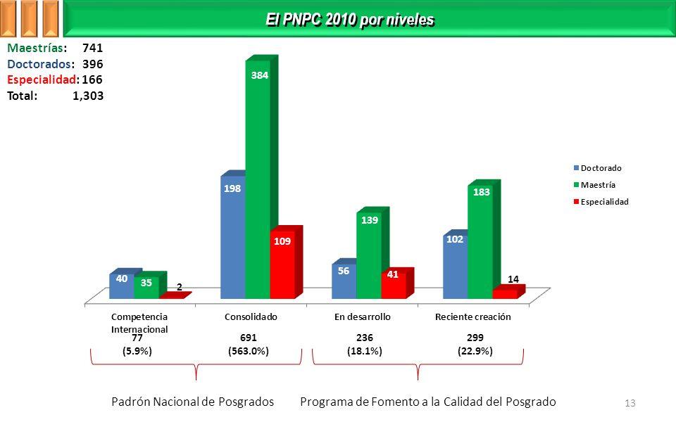 El PNPC 2010 por niveles 13 77 (5.9%) 691 (563.0%) 236 (18.1%) 299 (22.9%) Maestrías: 741 Doctorados: 396 Especialidad: 166 Total: 1,303 Padrón Nacional de PosgradosPrograma de Fomento a la Calidad del Posgrado
