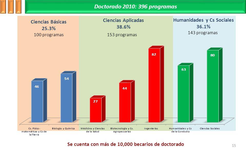 Ciencias Básicas 25.3% Ciencias Aplicadas 38.6% Humanidades y Cs Sociales 36.1% 100 programas153 programas 143 programas Doctorado 2010: 396 programas Se cuenta con más de 10,000 becarios de doctorado 15
