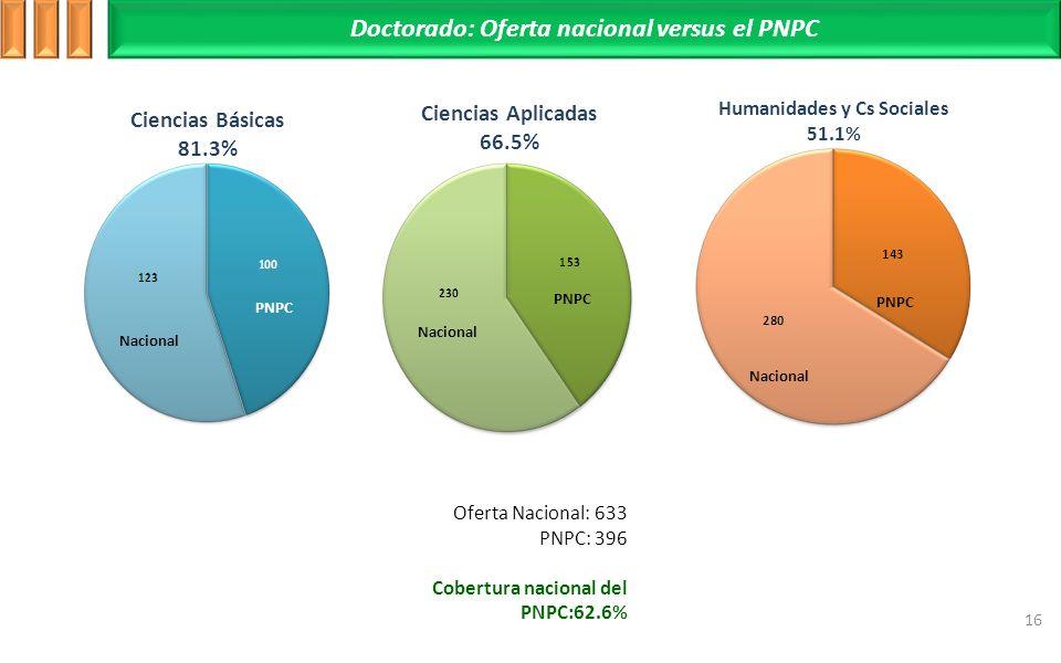 Doctorado: Oferta nacional versus el PNPC 16 Ciencias Básicas 81.3% Ciencias Aplicadas 66.5% Humanidades y Cs Sociales 51.1% Oferta Nacional: 633 PNPC: 396 Cobertura nacional del PNPC:62.6% Nacional PNPC Nacional PNPC Nacional PNPC