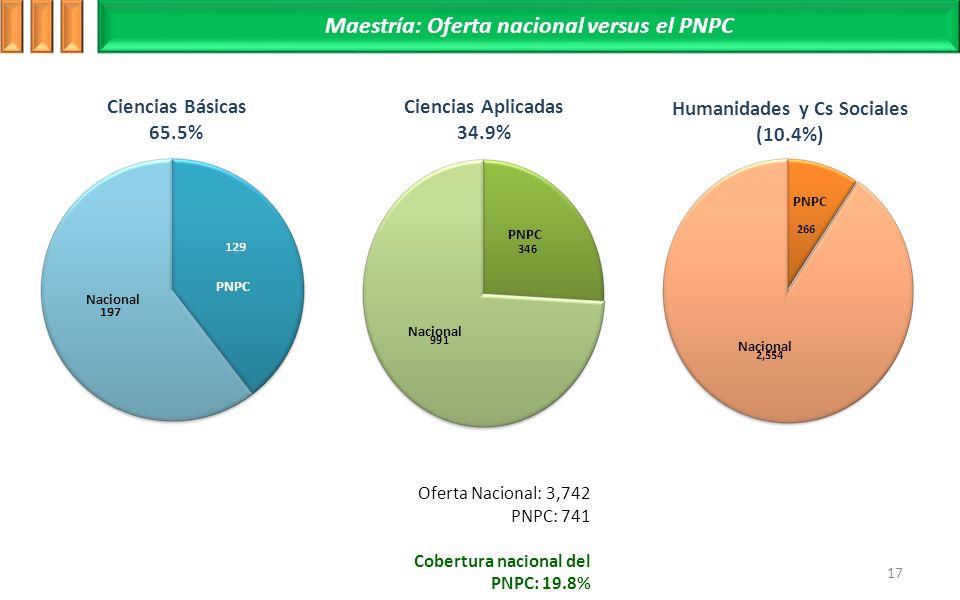 17 Ciencias Básicas 65.5% Ciencias Aplicadas 34.9% Humanidades y Cs Sociales (10.4%) Maestría: Oferta nacional versus el PNPC Oferta Nacional: 3,742 PNPC: 741 Cobertura nacional del PNPC: 19.8% Nacional PNPC Nacional PNPC Nacional PNPC