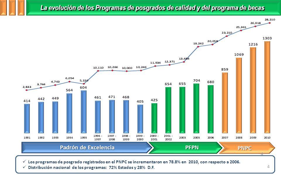 Padrón de Excelencia PFPN PNPC Los programas de posgrado registrados en el PNPC se incrementaron en 78.8% en 2010, con respecto a 2006.