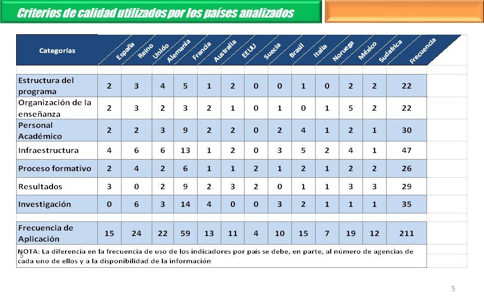 5 5 Criterios de calidad utilizados por los países analizados
