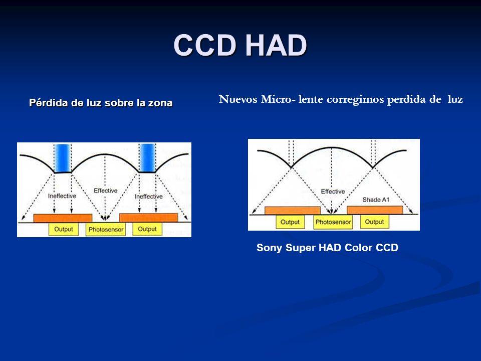 CCD HAD Pérdida de luz sobre la zona Nuevos Micro- lente corregimos perdida de luz Sony Super HAD Color CCD
