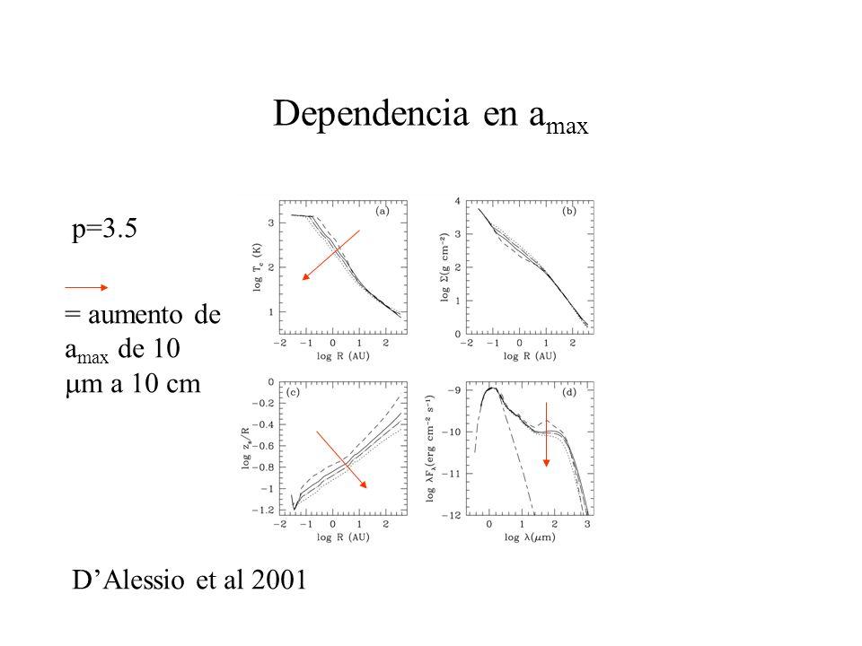 Dependencia en a max p=3.5 DAlessio et al 2001 = aumento de a max de 10 m a 10 cm