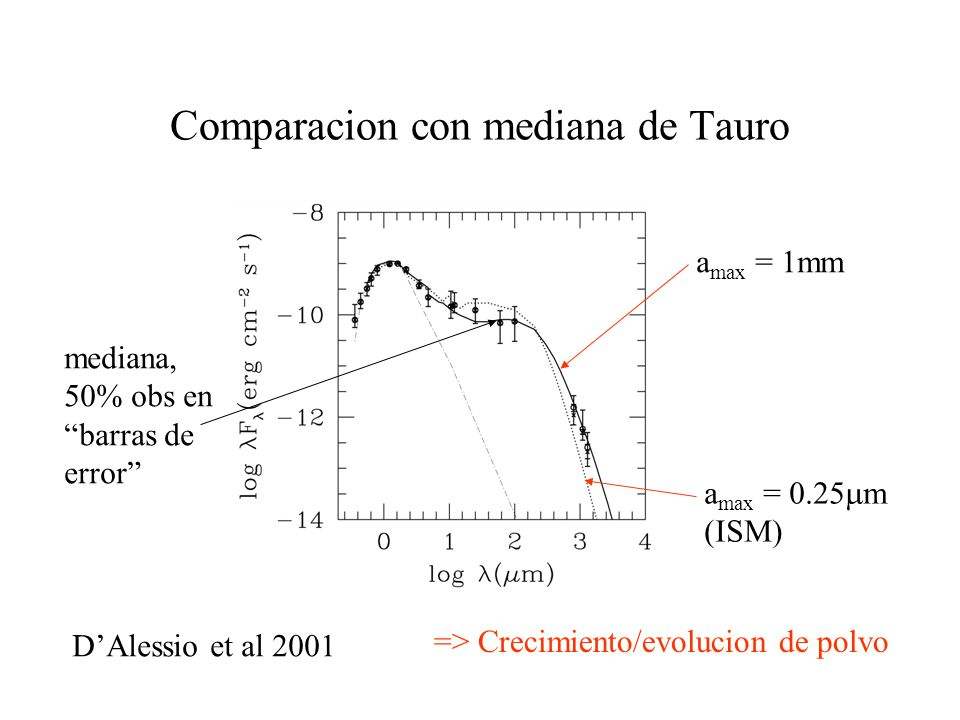 Comparacion con mediana de Tauro DAlessio et al 2001 a max = 0.25 m (ISM) a max = 1mm mediana, 50% obs en barras de error => Crecimiento/evolucion de polvo