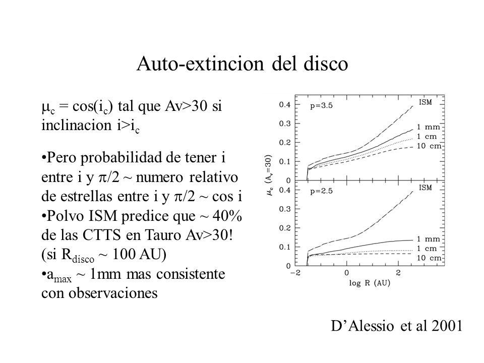Auto-extincion del disco c = cos(i c ) tal que Av>30 si inclinacion i>i c Pero probabilidad de tener i entre i y /2 ~ numero relativo de estrellas entre i y /2 ~ cos i Polvo ISM predice que ~ 40% de las CTTS en Tauro Av>30.