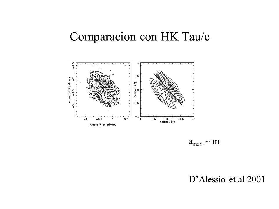 Comparacion con HK Tau/c DAlessio et al 2001 a max ~ m
