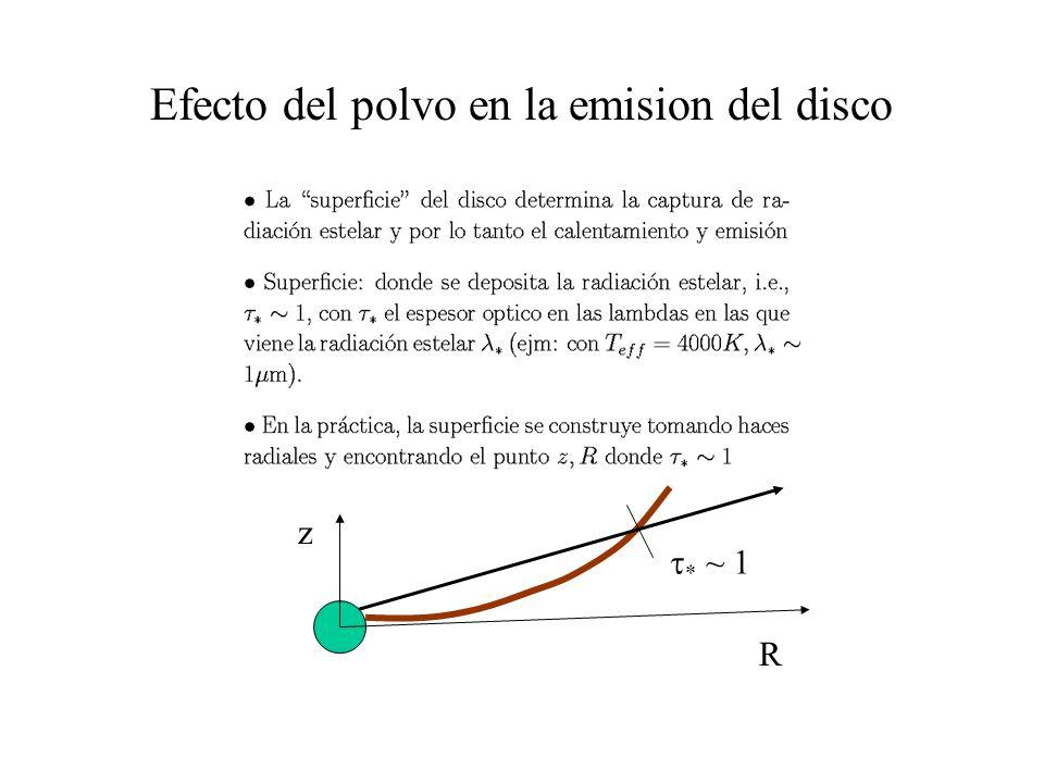 * ~ 1 Efecto del polvo en la emision del disco z R