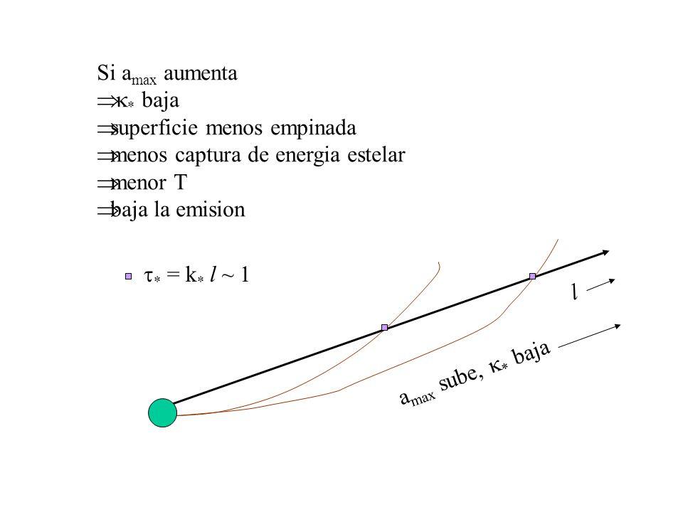 Si a max aumenta * baja superficie menos empinada menos captura de energia estelar menor T baja la emision * = k * l ~ 1 l a max sube, * baja