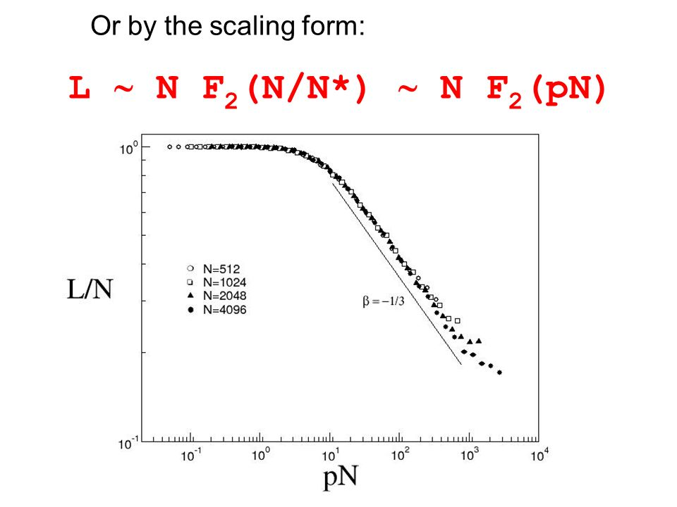 Or by the scaling form: L N F 2 (N/N*) N F 2 (pN)