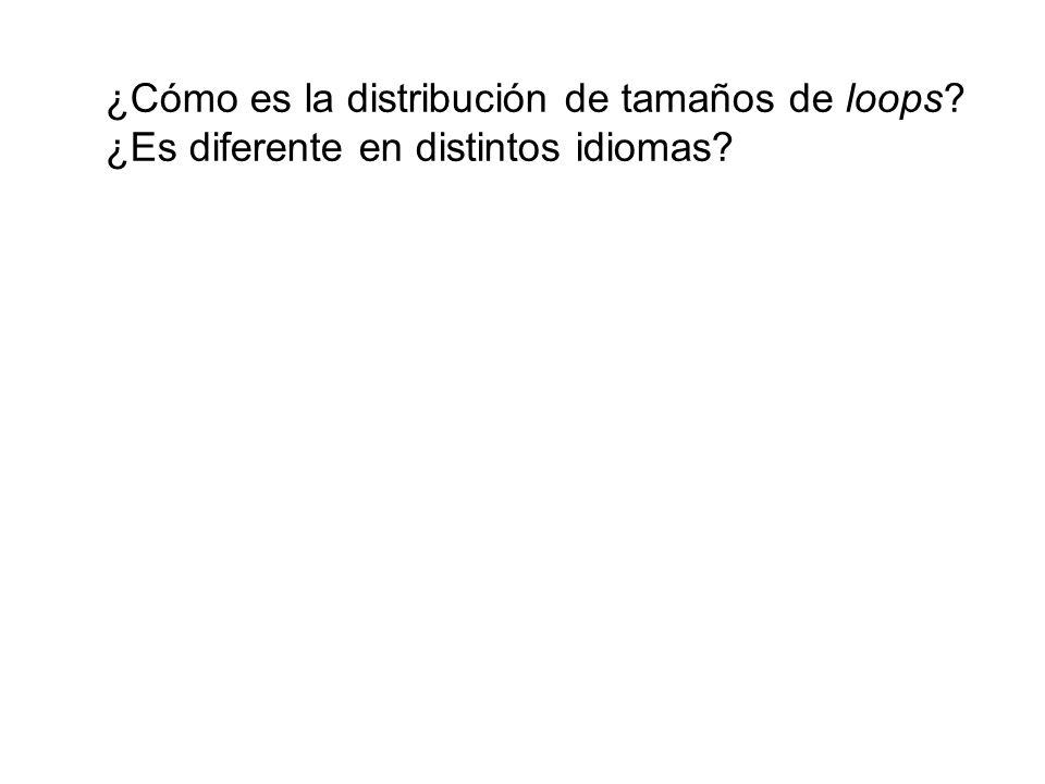 ¿Cómo es la distribución de tamaños de loops? ¿Es diferente en distintos idiomas?