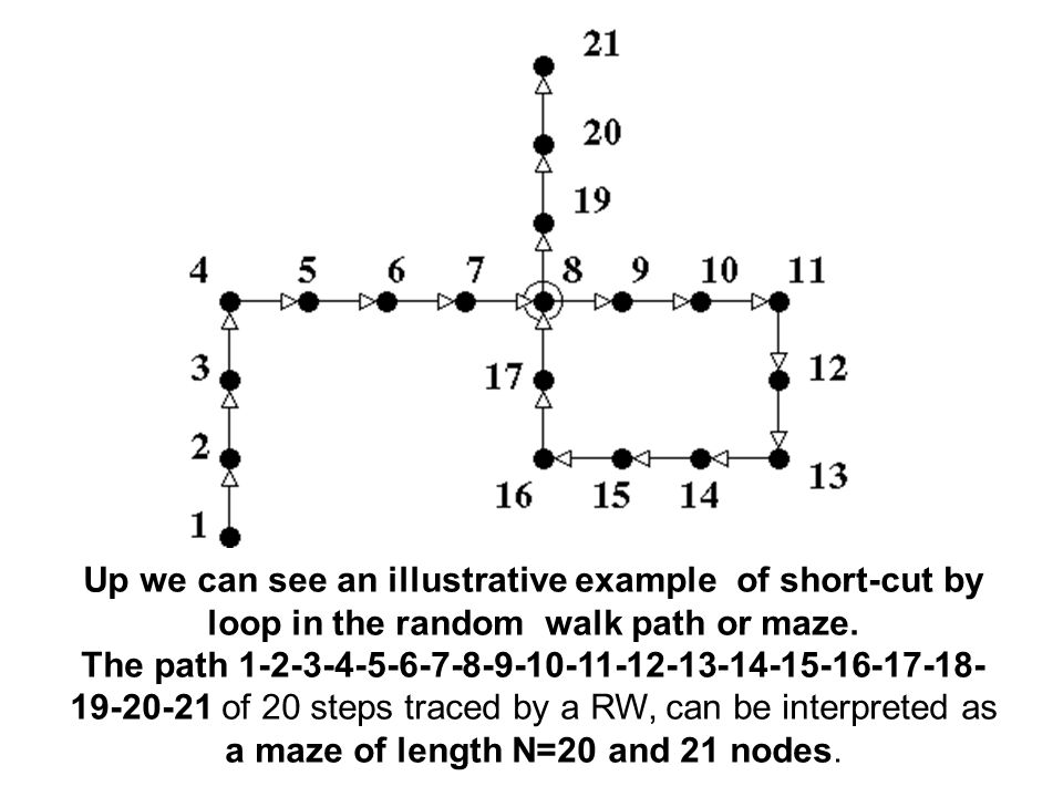 To solve the maze is: to travel starting at 1, and ending at 21.