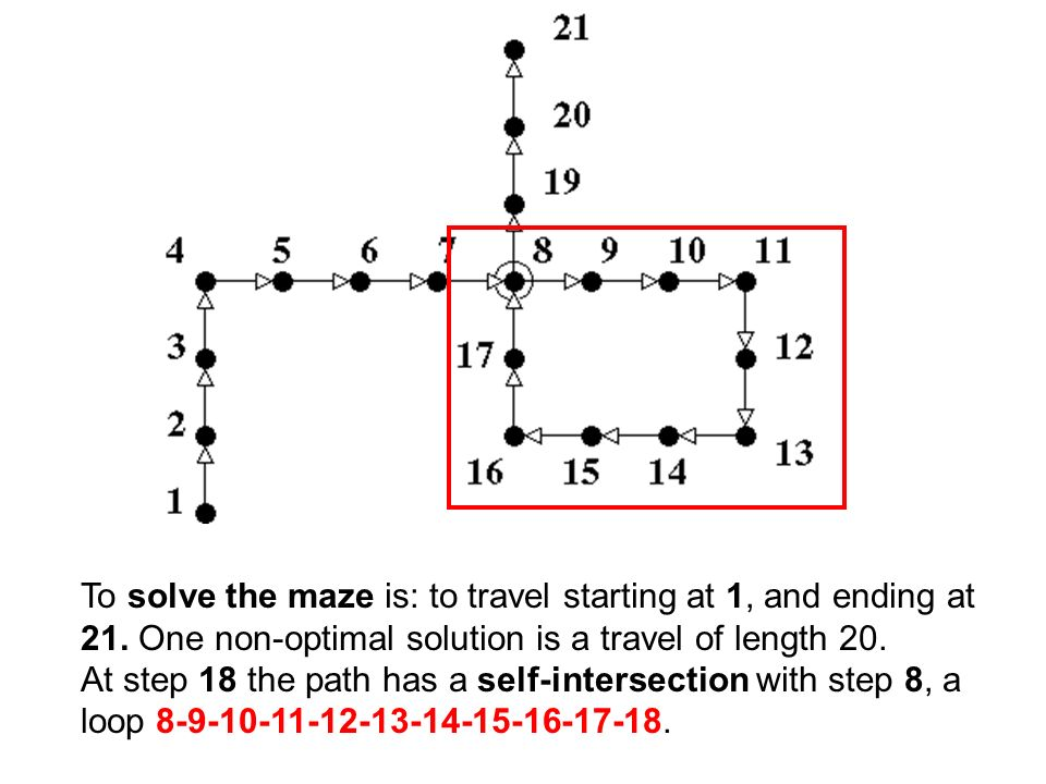 We can avoid this loop to solve optimally the maze.