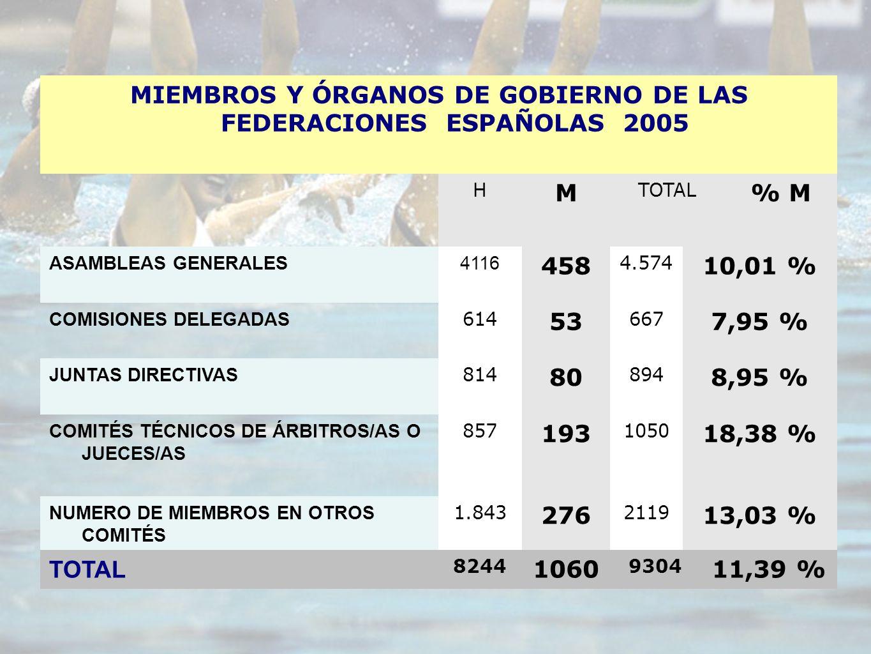 MIEMBROS Y ÓRGANOS DE GOBIERNO DE LAS FEDERACIONES ESPAÑOLAS 2005 H M TOTAL % M ASAMBLEAS GENERALES4116 458 4.574 10,01 % COMISIONES DELEGADAS 614 53 667 7,95 % JUNTAS DIRECTIVAS 814 80 894 8,95 % COMITÉS TÉCNICOS DE ÁRBITROS/AS O JUECES/AS 857 193 1050 18,38 % NUMERO DE MIEMBROS EN OTROS COMITÉS 1.843 276 2119 13,03 % TOTAL 8244 1060 9304 11,39 %
