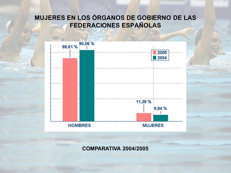 MUJERES EN LOS ÓRGANOS DE GOBIERNO DE LAS FEDERACIONES ESPAÑOLAS COMPARATIVA 2004/2005