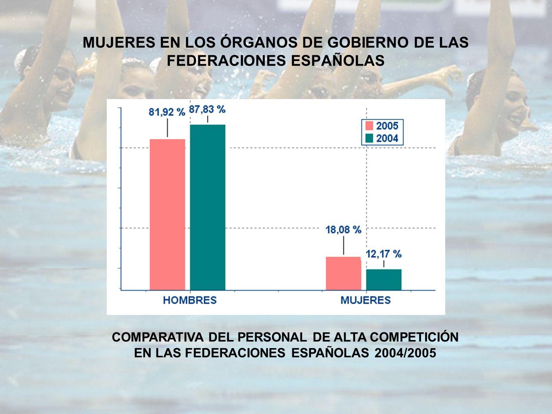 MUJERES EN LOS ÓRGANOS DE GOBIERNO DE LAS FEDERACIONES ESPAÑOLAS COMPARATIVA DEL PERSONAL DE ALTA COMPETICIÓN EN LAS FEDERACIONES ESPAÑOLAS 2004/2005