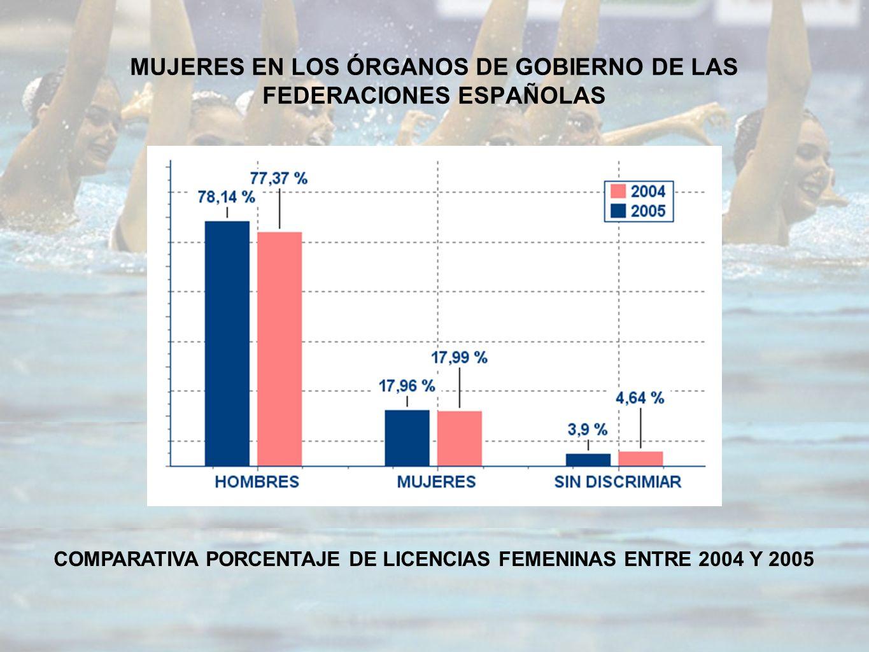MUJERES EN LOS ÓRGANOS DE GOBIERNO DE LAS FEDERACIONES ESPAÑOLAS COMPARATIVA PORCENTAJE DE LICENCIAS FEMENINAS ENTRE 2004 Y 2005