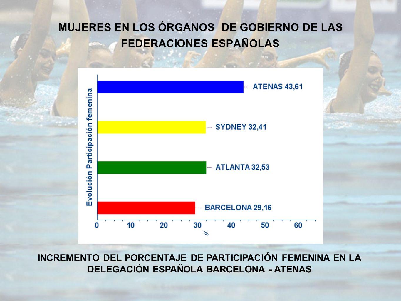 MUJERES EN LOS ÓRGANOS DE GOBIERNO DE LAS FEDERACIONES ESPAÑOLAS INCREMENTO DEL PORCENTAJE DE PARTICIPACIÓN FEMENINA EN LA DELEGACIÓN ESPAÑOLA BARCELONA - ATENAS