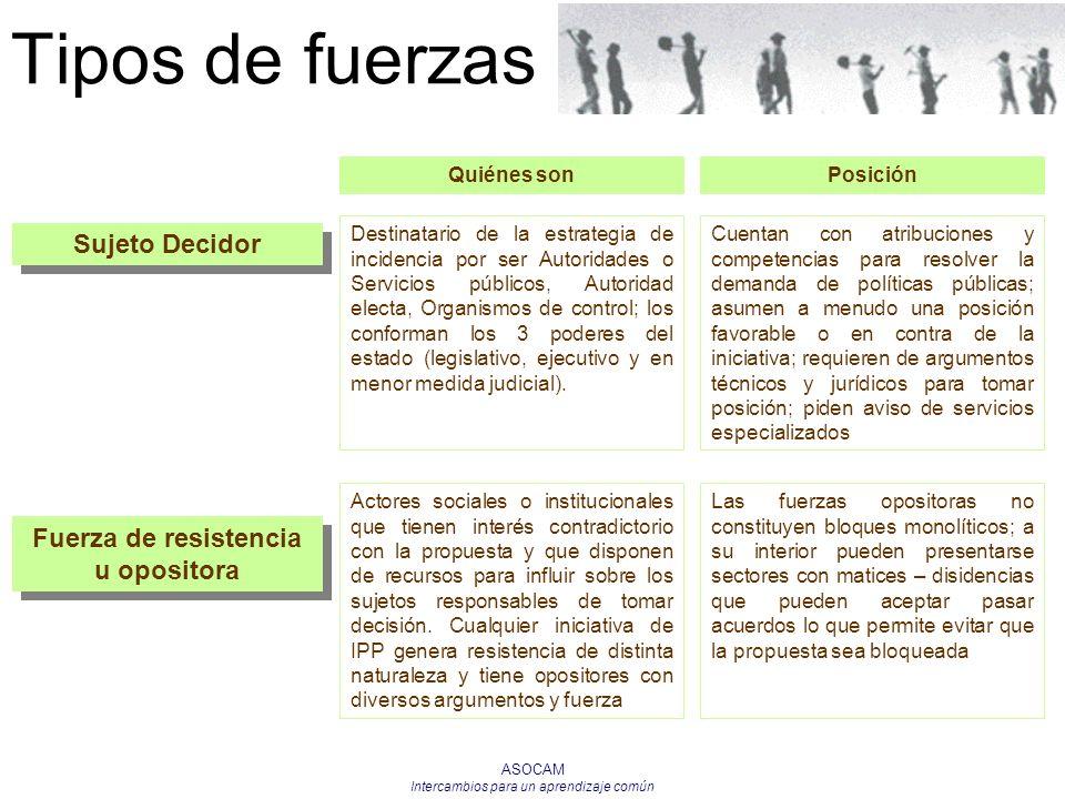 ASOCAM Intercambios para un aprendizaje común Tipos de fuerzas Sujeto Decidor Destinatario de la estrategia de incidencia por ser Autoridades o Servic