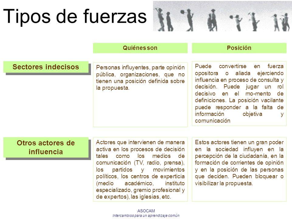 ASOCAM Intercambios para un aprendizaje común Tipos de fuerzas Sectores indecisos Personas influyentes, parte opinión pública, organizaciones, que no