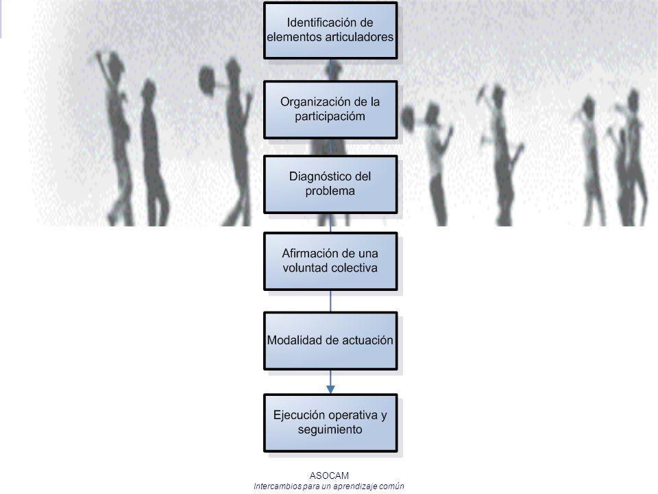 ASOCAM Intercambios para un aprendizaje común