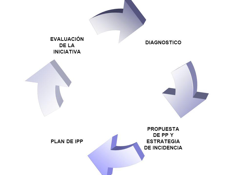 DIAGNOSTICO PROPUESTA DE PP Y ESTRATEGIA DE INCIDENCIA PLAN DE IPP EVALUACIÓN DE LA INICIATIVA
