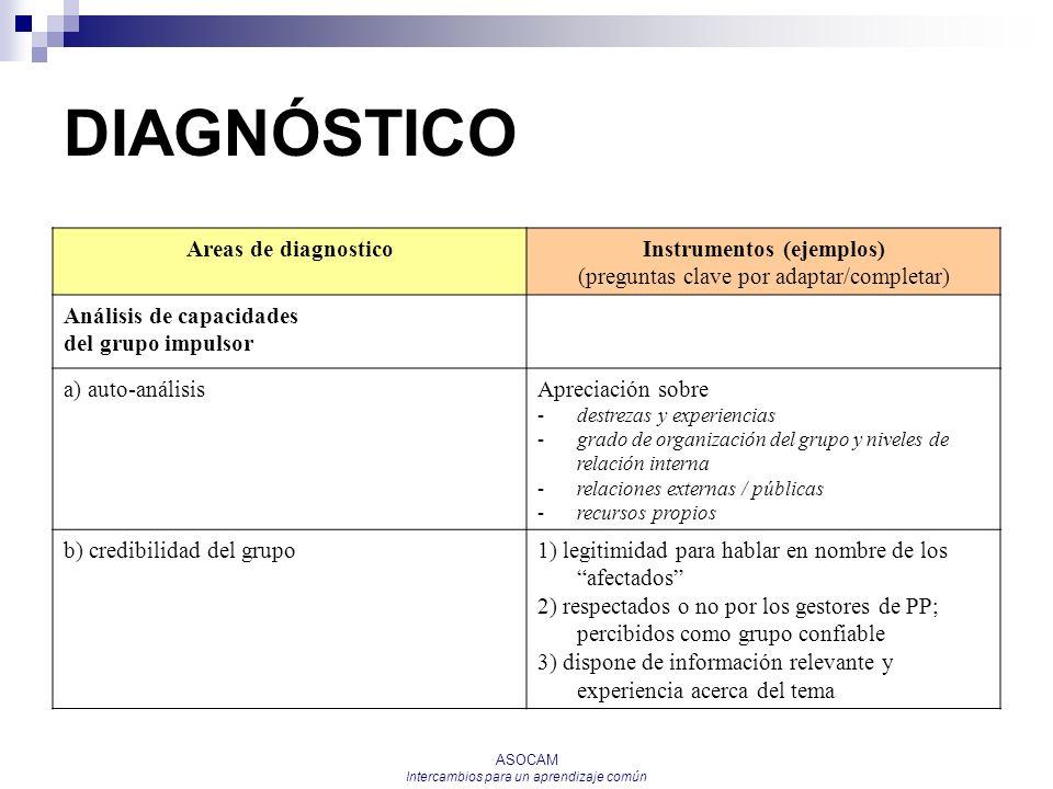 ASOCAM Intercambios para un aprendizaje común DIAGNÓSTICO Areas de diagnosticoInstrumentos (ejemplos) (preguntas clave por adaptar/completar) Análisis