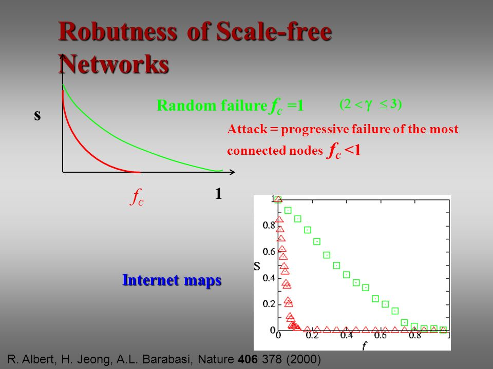 Robutness of Scale-free Networks s fcfc 1 Random failure f c =1 ( 3) Attack = progressive failure of the most connected nodes f c <1 Internet maps R.