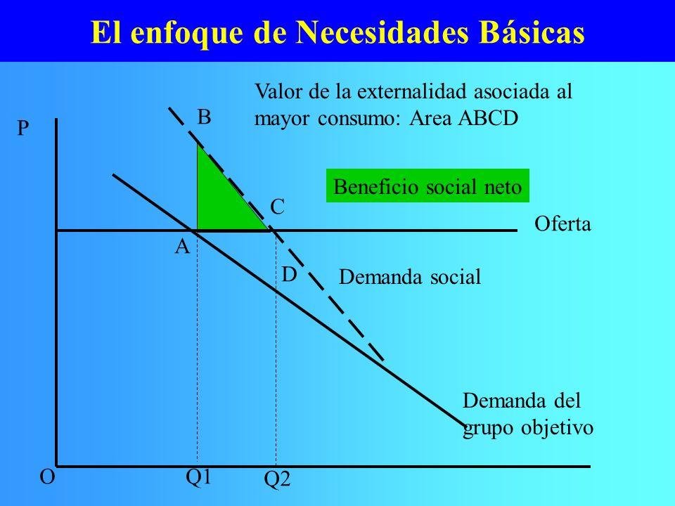 El enfoque de Necesidades Básicas Valor de la externalidad asociada al mayor consumo: Area ABCD Beneficio social neto P OQ1 Q2 A Demanda del grupo obj