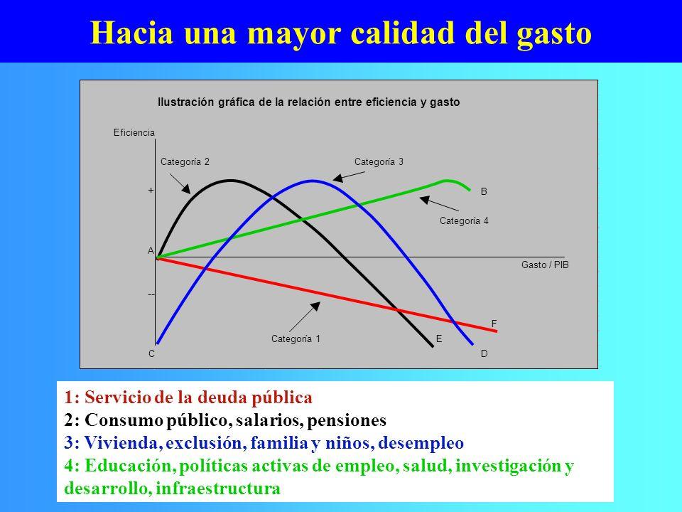 Hacia una mayor calidad del gasto 1: Servicio de la deuda pública 2: Consumo público, salarios, pensiones 3: Vivienda, exclusión, familia y niños, des