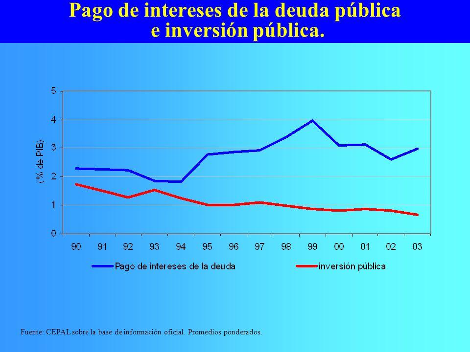 Pago de intereses de la deuda pública e inversión pública. Fuente: CEPAL sobre la base de información oficial. Promedios ponderados.
