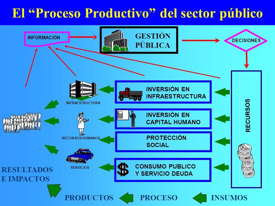 El Proceso Productivo del sector público CONSUMO PUBLICO Y SERVICIO DEUDA INVERSIÓN EN INFRAESTRUCTURA INVERSIÓN EN CAPITAL HUMANO RECURSOS HUMANOS IN