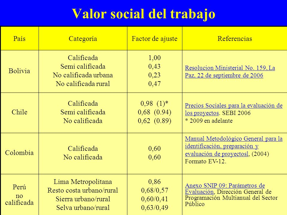 Valor social del trabajo PaísCategoríaFactor de ajusteReferencias Bolivia Calificada Semi calificada No calificada urbana No calificada rural 1,00 0,4