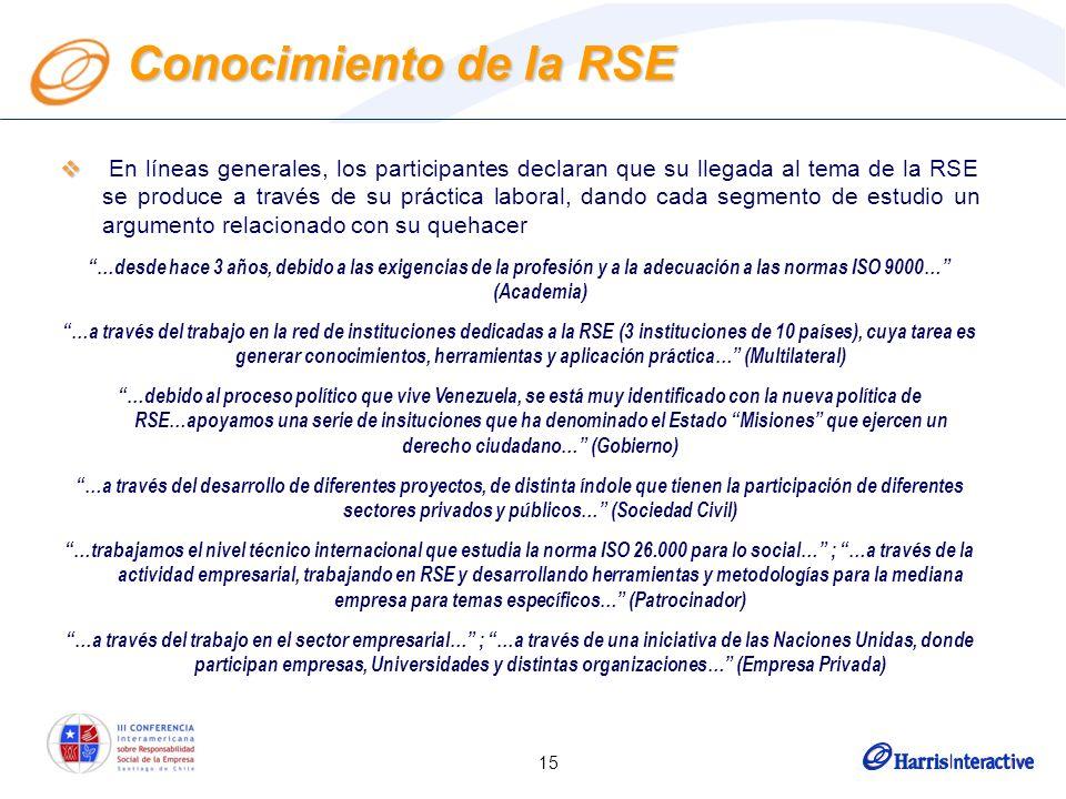 15 En líneas generales, los participantes declaran que su llegada al tema de la RSE se produce a través de su práctica laboral, dando cada segmento de estudio un argumento relacionado con su quehacer …desde hace 3 años, debido a las exigencias de la profesión y a la adecuación a las normas ISO 9000… (Academia) …a través del trabajo en la red de instituciones dedicadas a la RSE (3 instituciones de 10 países), cuya tarea es generar conocimientos, herramientas y aplicación práctica… (Multilateral) …debido al proceso político que vive Venezuela, se está muy identificado con la nueva política de RSE…apoyamos una serie de insituciones que ha denominado el Estado Misiones que ejercen un derecho ciudadano… (Gobierno) …a través del desarrollo de diferentes proyectos, de distinta índole que tienen la participación de diferentes sectores privados y públicos… (Sociedad Civil) …trabajamos el nivel técnico internacional que estudia la norma ISO 26.000 para lo social… ; …a través de la actividad empresarial, trabajando en RSE y desarrollando herramientas y metodologías para la mediana empresa para temas específicos… (Patrocinador) …a través del trabajo en el sector empresarial… ; …a través de una iniciativa de las Naciones Unidas, donde participan empresas, Universidades y distintas organizaciones… (Empresa Privada) Conocimiento de la RSE