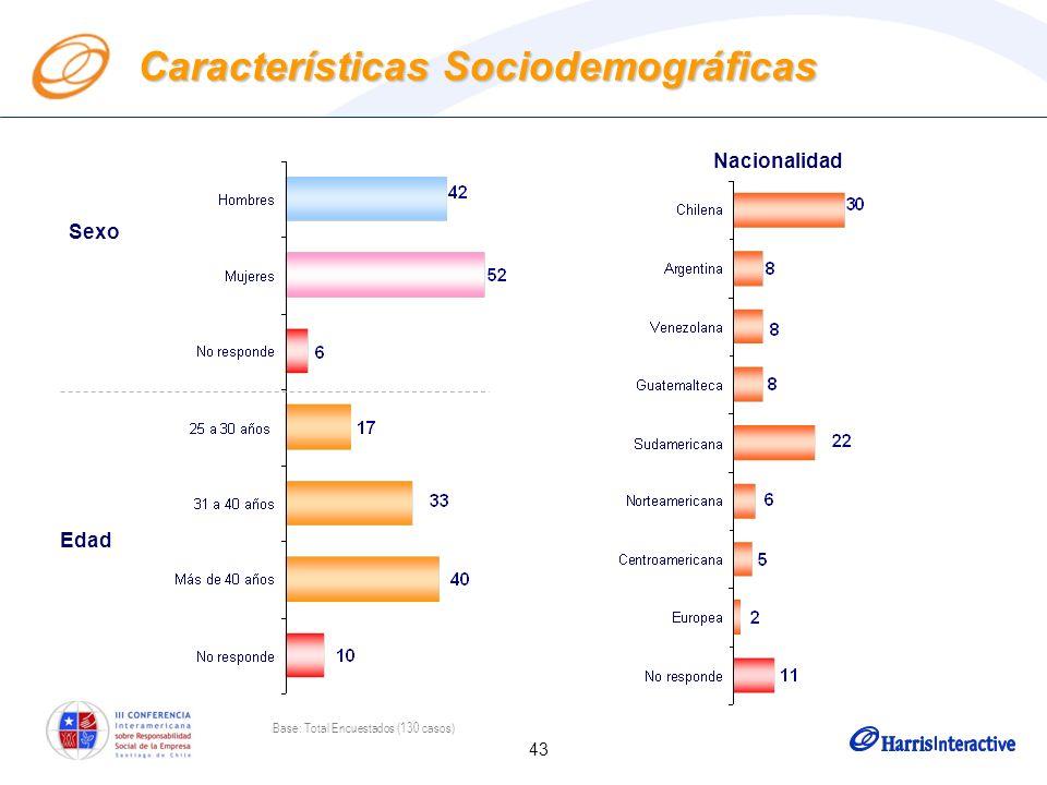 43 Características Sociodemográficas Sexo Edad Nacionalidad Base: Total Encuestados (130 casos)