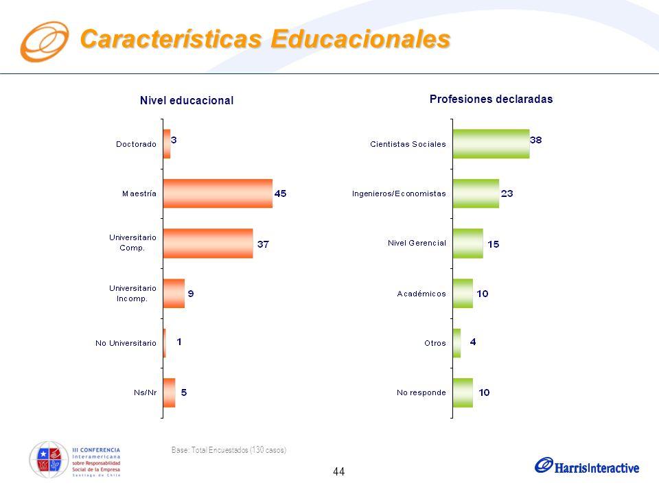 44 Características Educacionales Nivel educacional Profesiones declaradas Base: Total Encuestados (130 casos)